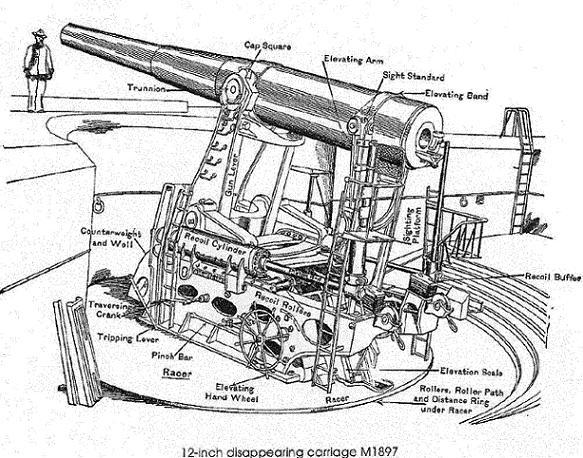 Machine Guns World War 1 12 Inch Gun di World War 1
